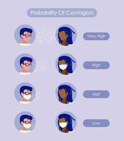 probabilidad de contagio con hombres con y sin máscaras