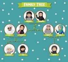diagrama que muestra tres generaciones de la familia árabe vector