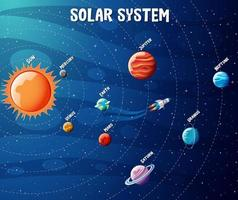 Planets of the solar system infographic vector