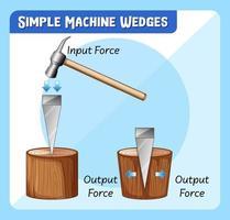 diagrama que muestra cuñas de máquina simples vector