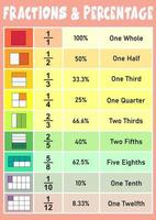 Fraction and Percentage Educational Poster for Kids vector