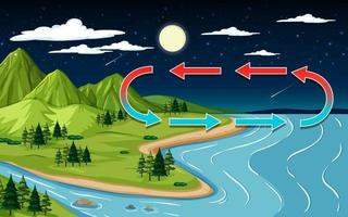 Escena de paisaje natural con montaña y río por la noche. vector