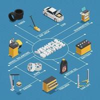 servicio de mantenimiento de automóviles diagrama de flujo isométrico vector