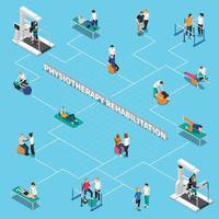 physiotherapy rehabilitation isometric flowchart