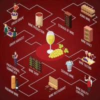 Isometric wine production flowchart vector