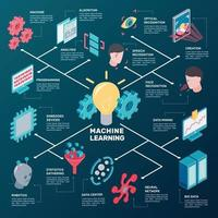 machine learning isometric flowchart vector