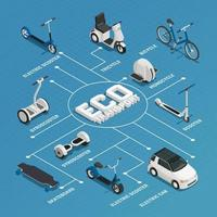 personal eco green transportation isometric flowchart vector