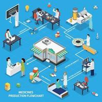 Pharmaceutical production isometric flowchart vector