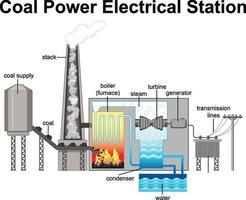 Diagrama que muestra la estación eléctrica de energía de carbón. vector