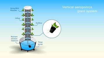 Cut Vertical Aeroponics Plant System Realistic vector