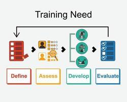 vector de análisis de necesidad de formación de empleados