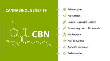 Cannabinol Benefits, green and white poster with cannabinol benefits with icons and chemical formula of cannabinol vector
