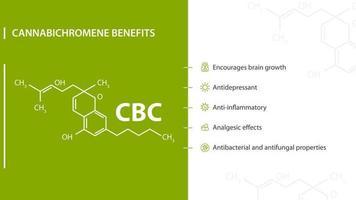 Cannabichromene Benefits, green and white banner with benefits with icons and Cannabichromene chemical formula vector