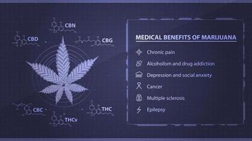 Beneficios médicos de la marihuana, cartel azul con hoja de marihuana digital en estilo low poly con fórmulas químicas de cannabinoides naturales. vector