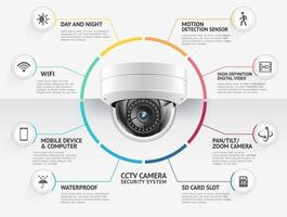 Home security camera video surveillance systems infographics vector illustration.