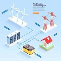 Ilustraciones vectoriales isométricas del diagrama del sistema de turbina eólica. vector