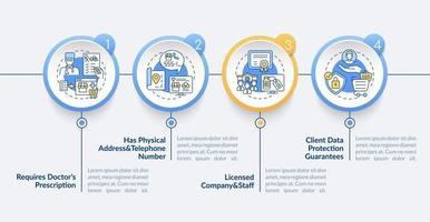 plantilla de infografía de vector de farmacia en línea segura