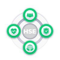 concepto de vector de hse con iconos