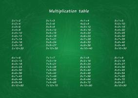 Multiplication table on the green school board. Illustration material for print. vector