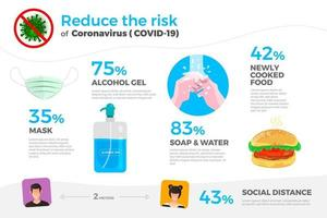 Infographic on how to reduce the risk of COVID-19 vector