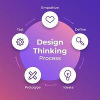 proceso de pensamiento de diseño vector
