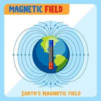 Earth's magnetic field diagram vector