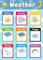 Weather Education Poster For Kids vector