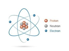 Atom structure model, nucleus of protons and neutrons, orbital electrons. Quantum mechanical model, vector illustration