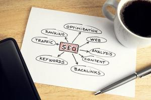 Paper with SEO ideas or plan coffee and smartphone on wooden table desk photo