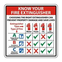 Know Your Fire Extinguisher Sign on white background vector