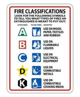 Fire Extinguisher Classification Sign on white background vector