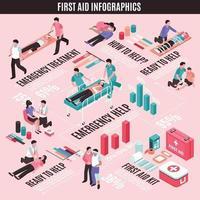 Ilustración de vector de infografía isométrica de primeros auxilios
