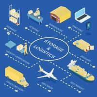 Storage And Logistics Isometric Flowchart Vector Illustration