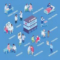 Ilustración de vector de diseño de infografías de departamentos de hospital