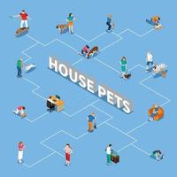 People With Pets Flowchart Vector Illustration