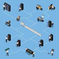 IT Engineering Isometric Flowchart Vector Illustration