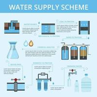 Water Supply Infographic Flat Flowchart Vector Illustration