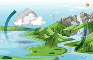 paisaje de la naturaleza con el diagrama del ciclo del agua. vector