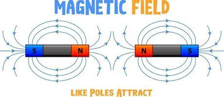 el campo magnético de los polos iguales se atraen vector