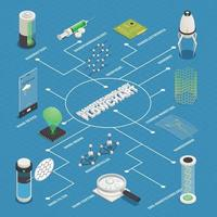 Nanotechnology Applications Isometric Flowchart Poster Vector Illustration