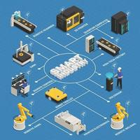 Smart Industry Manufacturing Isometric Flowchart Vector Illustration