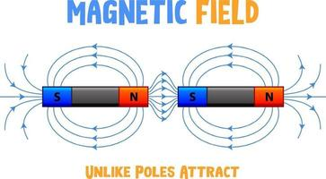 Magnetic field of unlike poles attract vector