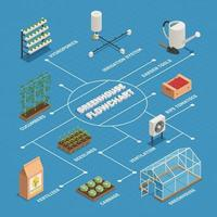 Ilustración de vector de diagrama de flujo isométrico de producción de instalaciones de invernadero