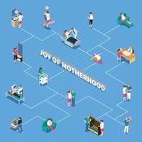 Motherhood Isometric Flowchart Vector Illustration