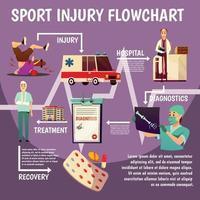 Ilustración de vector de diagrama de flujo plano de trauma deportivo