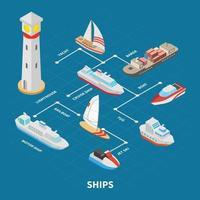 Ilustración de vector de diagrama de flujo isométrico de barcos