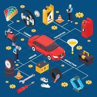 Ilustración de vector de diagrama de flujo isométrico de servicio de coche