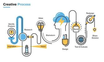 Flat line illustration of creative process, improving products and services, market research and analysis, brainstorming, planning, design development, testing, presentation. vector