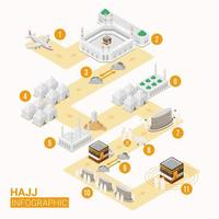 Hajj infographic with route map for Hajj guide step by step vector