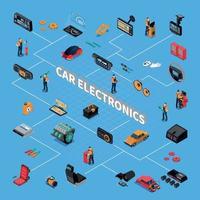 Ilustración de vector de diagrama de flujo isométrico de electrónica de coche